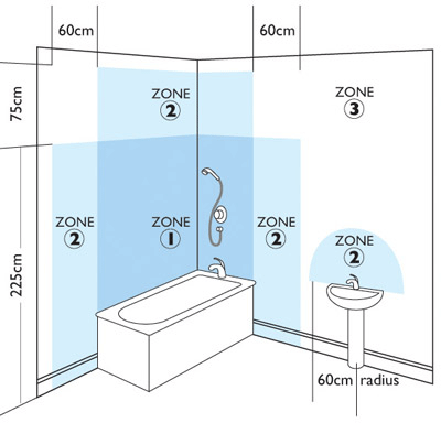 Bathroom Zones bathroom lighting zones explained
